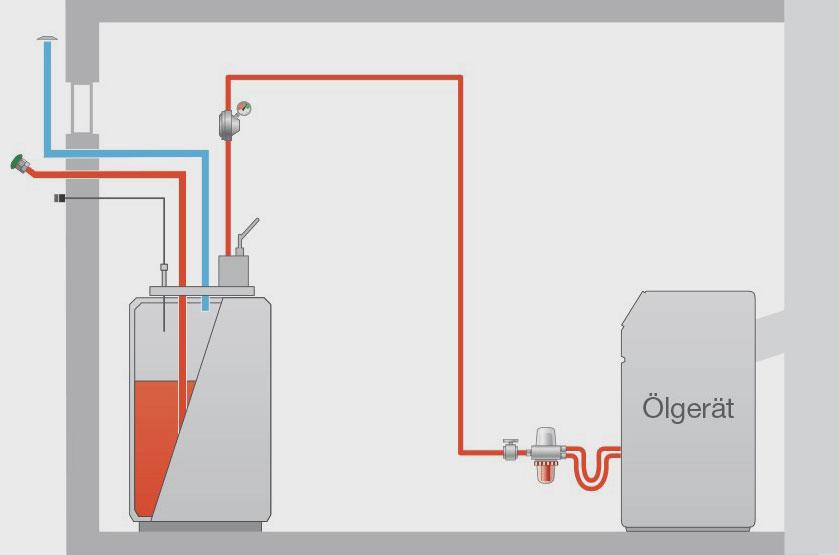 Beim Einstrangsystem verläuft vom Heizöltank bis zum Vorfilter nur eine Ölleitung. Dem Tank wird über diese Saugleitung genau so viel Heizöl entnommen wie tatsächlich am Brenner benötigt wird.