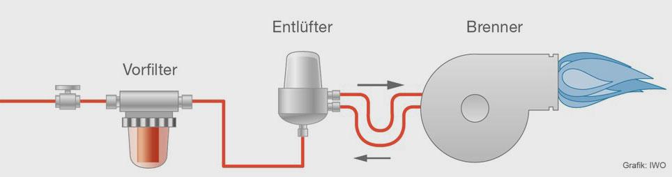 Im Einstrangsystem sollte die Ölleitung entlüftet werden. Hierzu sind sogenannte Heizölentlüfter einzubauen.