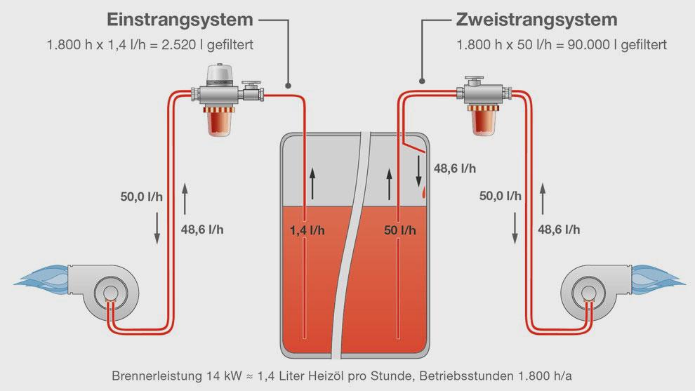 Beim Einstrangsystem verläuft vom Heizöltank bis zum Vorfilter nur eine Ölleitung.